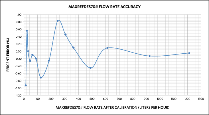 Calibration of Water Flow Rate in an Ultrasonic Flow Meter