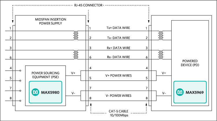 PoE midspan insertion schematic for 10/100Mbps Ethernet.