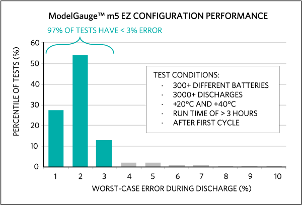 Accuracy table of ModelGauge m5 EZ configuration performance.