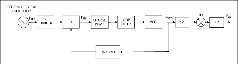 6269Fig02 understanding the operation of the frequency synthesizer in maxim's