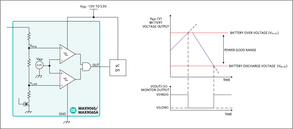 How to Monitor State-of-Charge in Small Batteries with Tiny