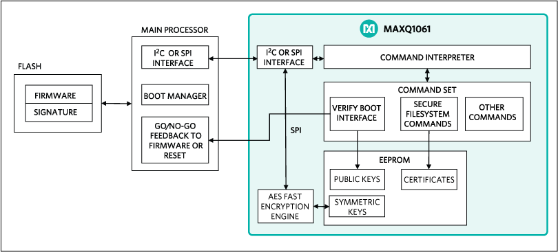 Interfacing the host processors with the MAXQ1061.