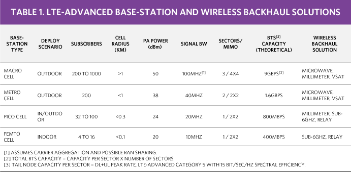 Backhaul Alternatives for 4G/5G HetNet Base Stations Part 1