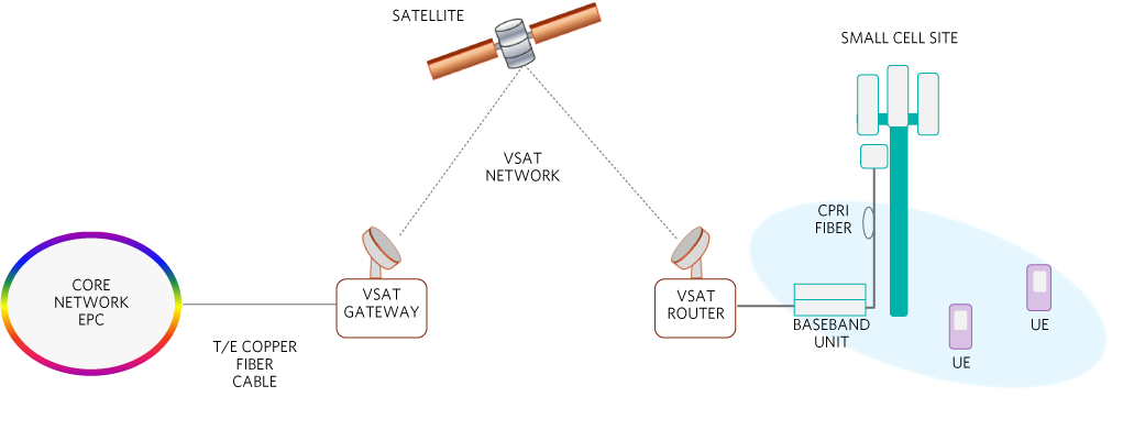 satellite backhaul with a broadband vsat system connects a remote small cell  base station to the
