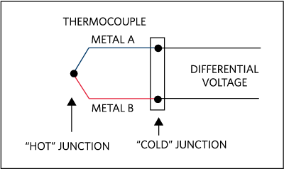 The Basics of Thermocouples - Application Note - Maxim