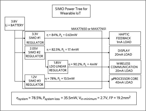 A SIMO power tree using the MAX77650/1 PMIC.