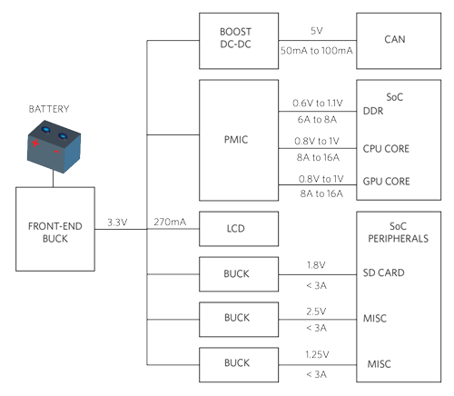 Figure 2. ECU Power Management System