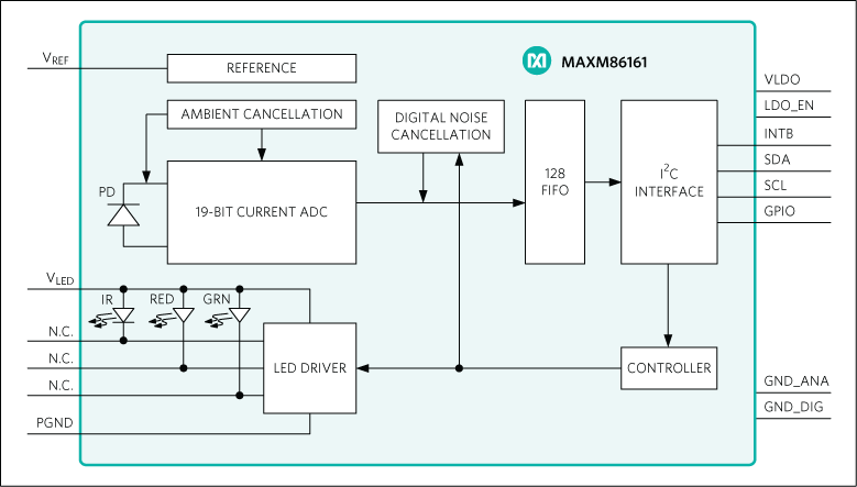 MAXM86161: Simplified Block Diagram