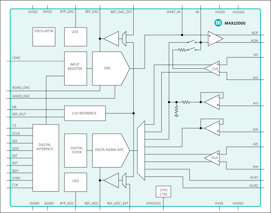 MAX22000: Functional Block Diagram