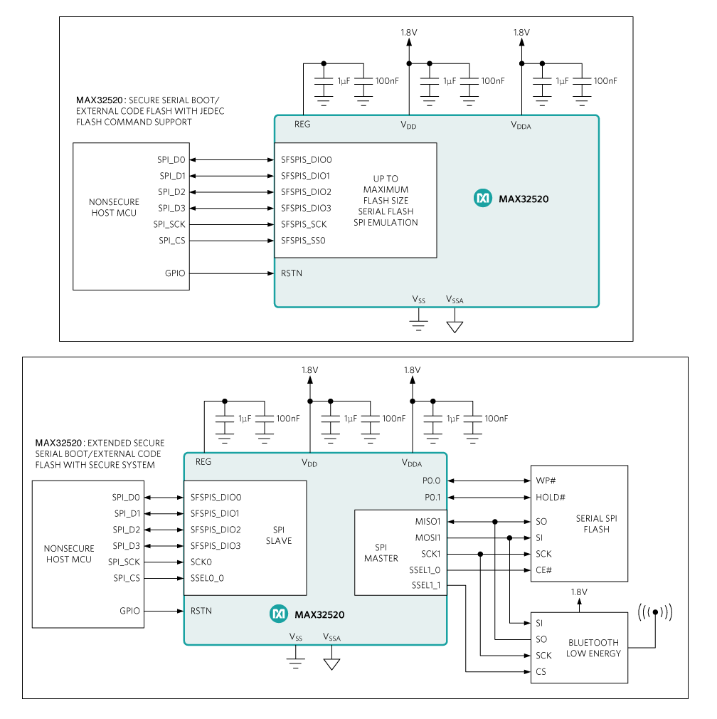 MAX32520: Typical Application Circuits