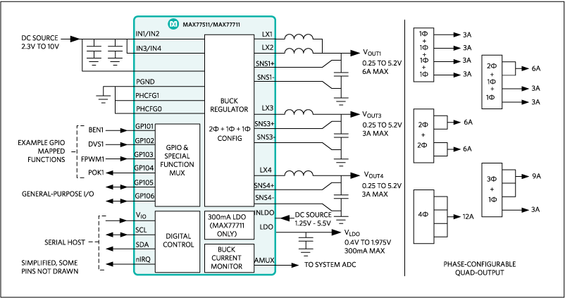 MAX77511, MAX77711: Simplified Block Diagram