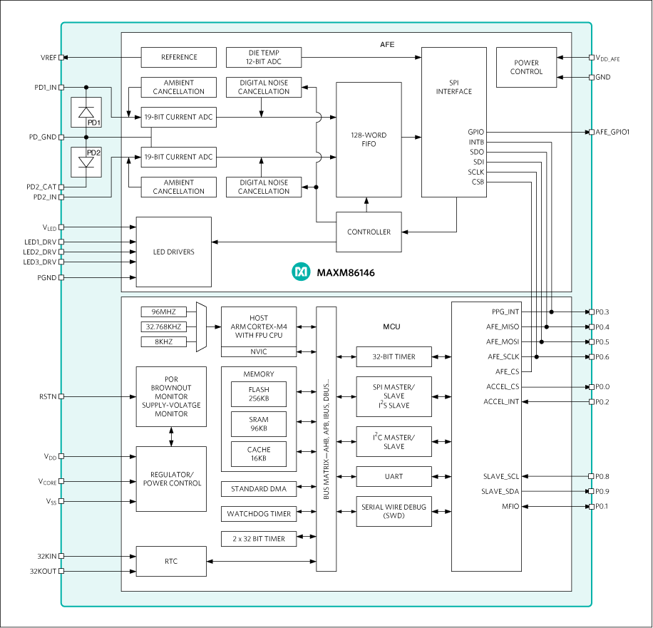 MAXM86146: Simplified Block Diagram