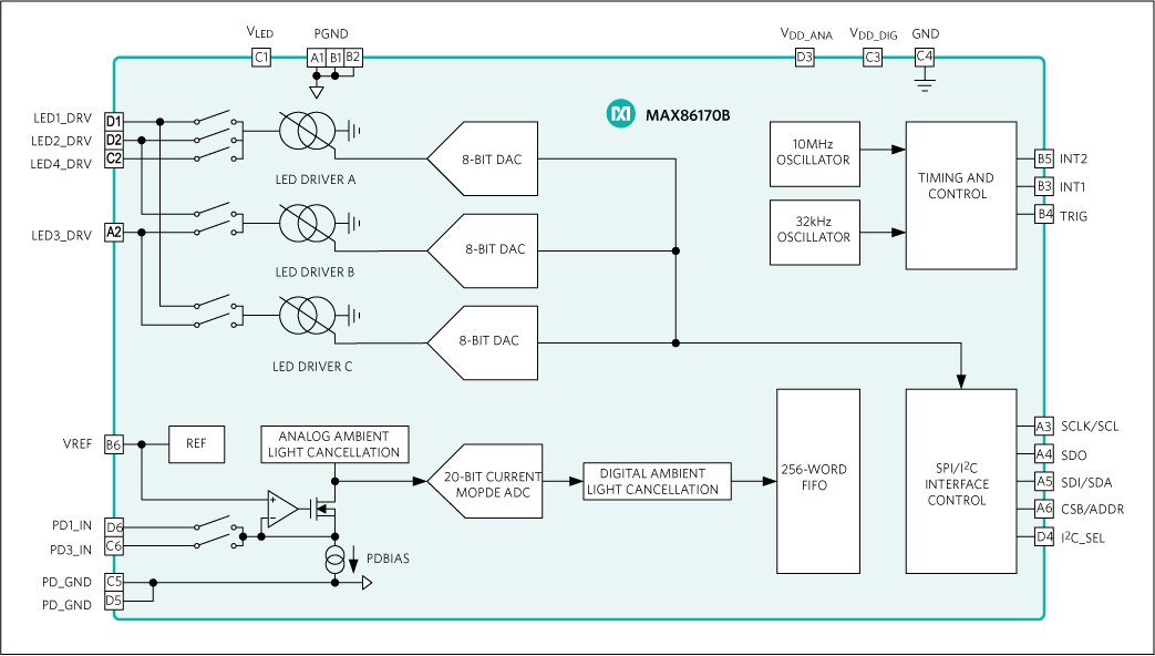 MAX86170B: Simplified Block Diagram