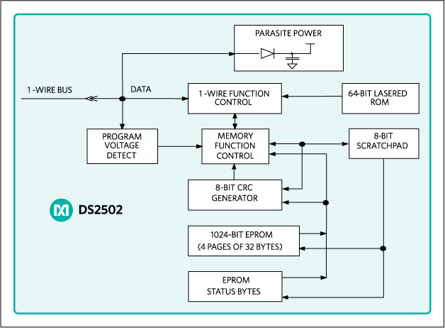 DS2502: Block Diagram