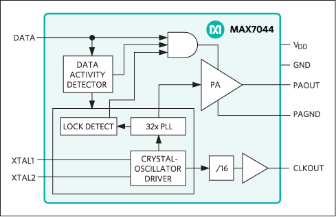 MAX7044: Functional Diagram