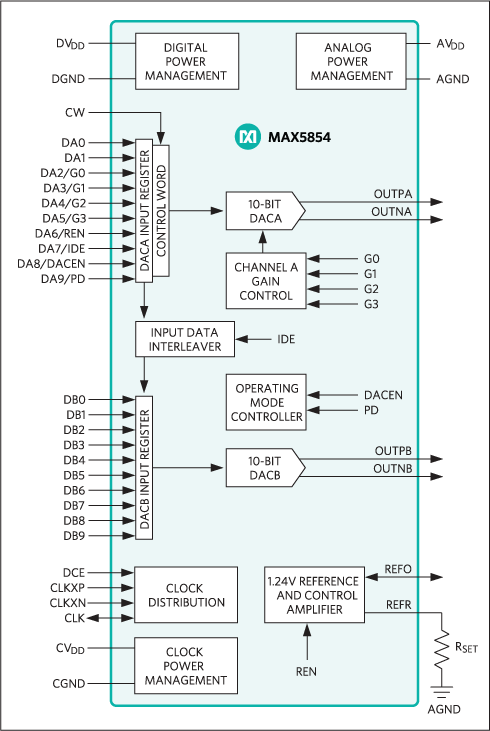 MAX5854: Simplified Diagram
