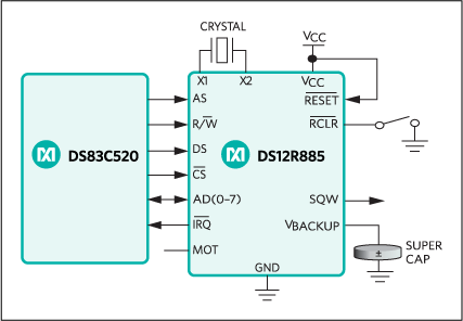 DS12CR887, DS12R885, DS12R887: Typical Operating Circuit