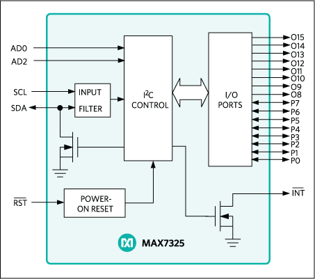 MAX7325: Functional Diagram