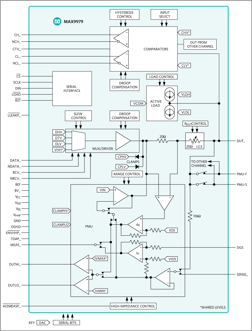 MAX9979: Simplified Block Diagram