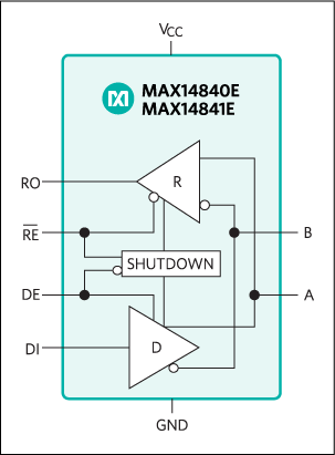 MAX14840E, MAX14841E: Functional Diagram
