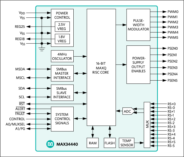 MAX34440: Block Diagram