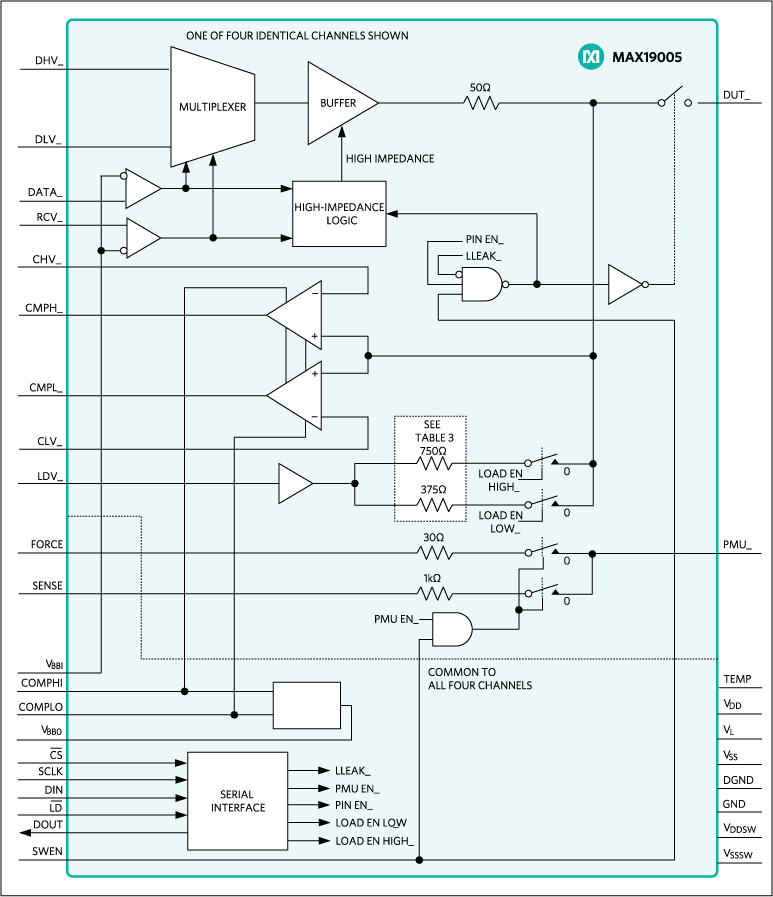 MAX19005: Block Diagram