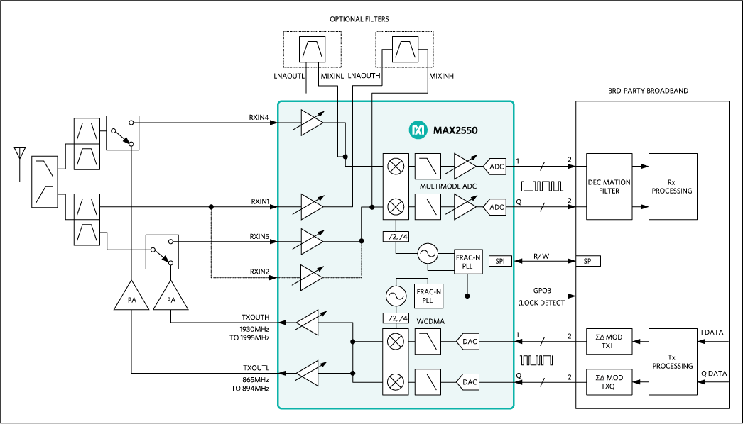 MAX2550: Simplified Block Diagram