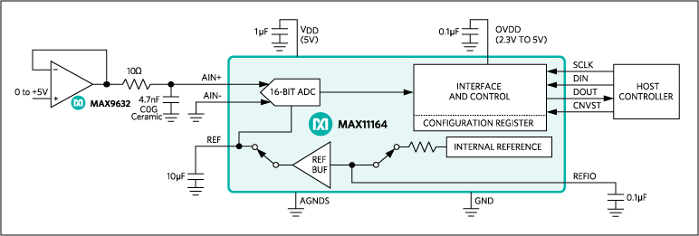 MAX11164: Typical Operating Circuit