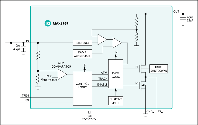 MAX8969 is a simple 1A step-up converter in a small package that operates in any single-cell Li-ion application | Functional Diagram