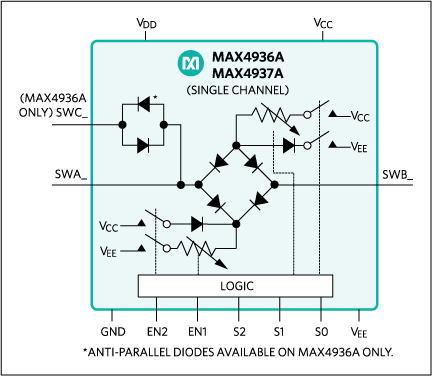 MAX4936A, MAX4937A:Functional Diagram