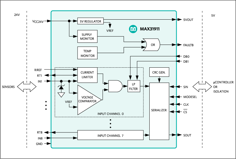 MAX31911: Block Diagram