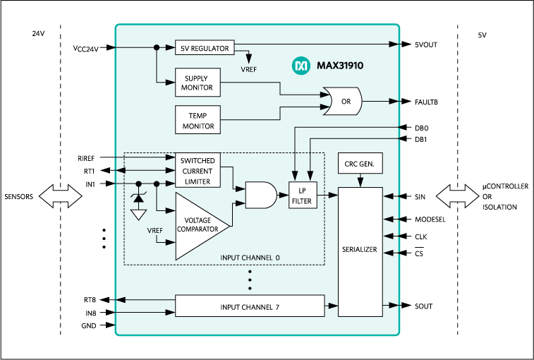 MAX31910: Block Diagram