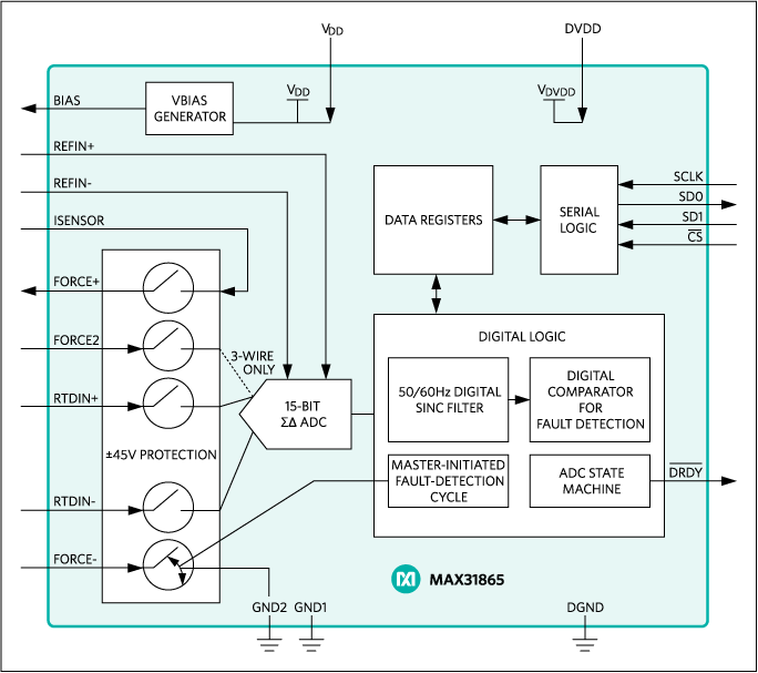MAX31865: Block Diagram
