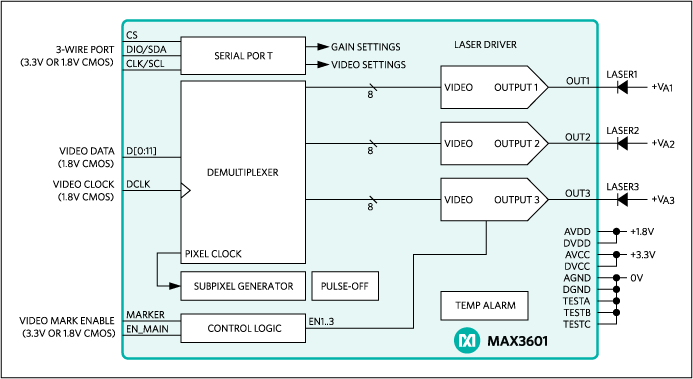 MAX3601: Simplified Functional Diagram