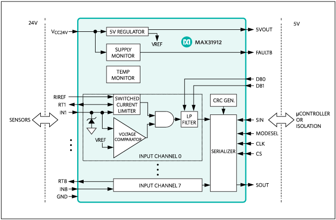 MAX31912: Block Diagram