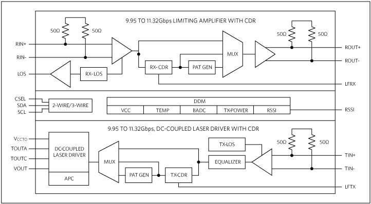 MAX3955: Simplified Block Diagram