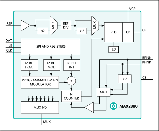 MAX2880: Functional Diagram