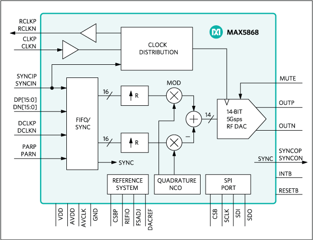 MAX5868: Simplified Block Diagram