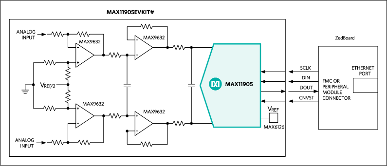 MAX11905EVKIT: System Block Diagram