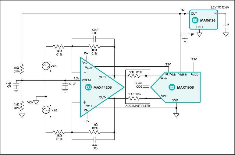 MAX44205 180MHz, Low-Noise Fully Differential SAR ADC Driver - Maxim