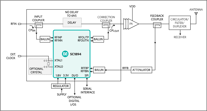 SC1894: Application Block Diagram