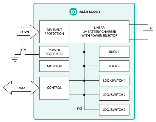 MAX14690: Block Diagram