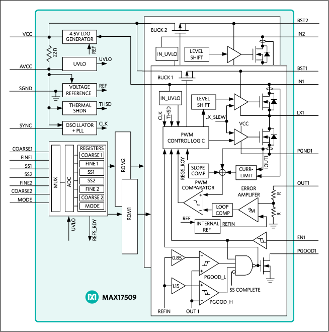 MAX17509: Functional Diagram