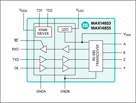 MAX14853, MAX14855: Functional Diagram