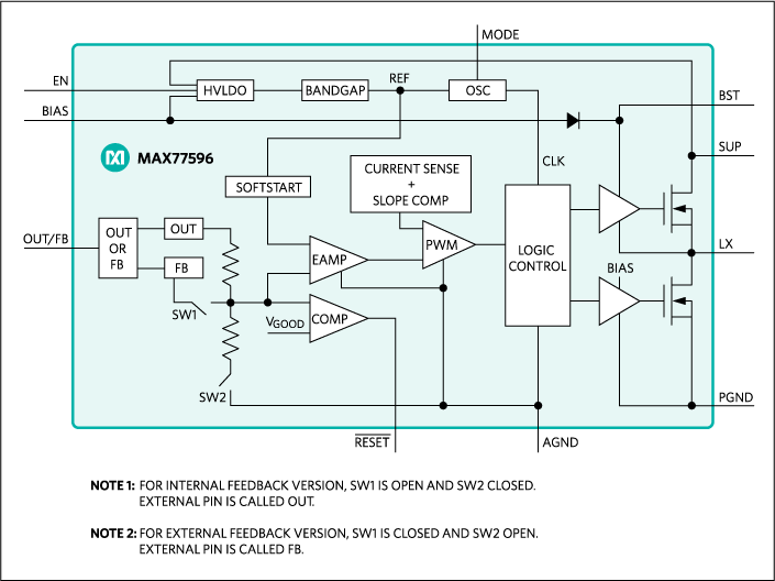 MAX77596: Block Diagram