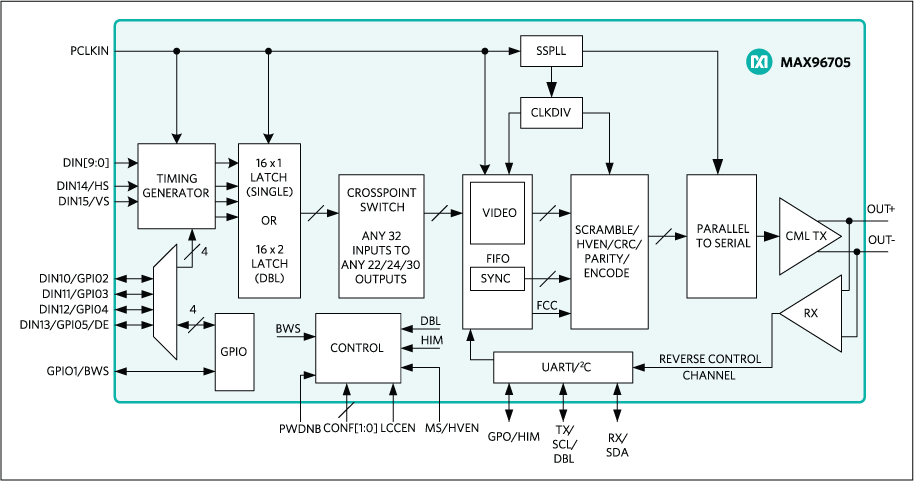 MAX96705: Functional Block Diagram