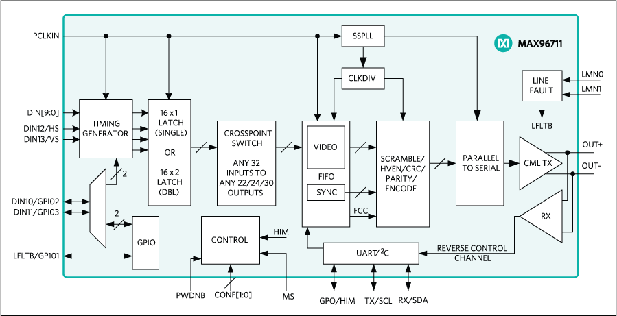 MAX96711: Functional Block Diagram