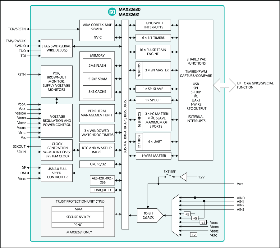 MAX32630 Ultra-Low-Power Arm Cortex-M4 with FPU-Based