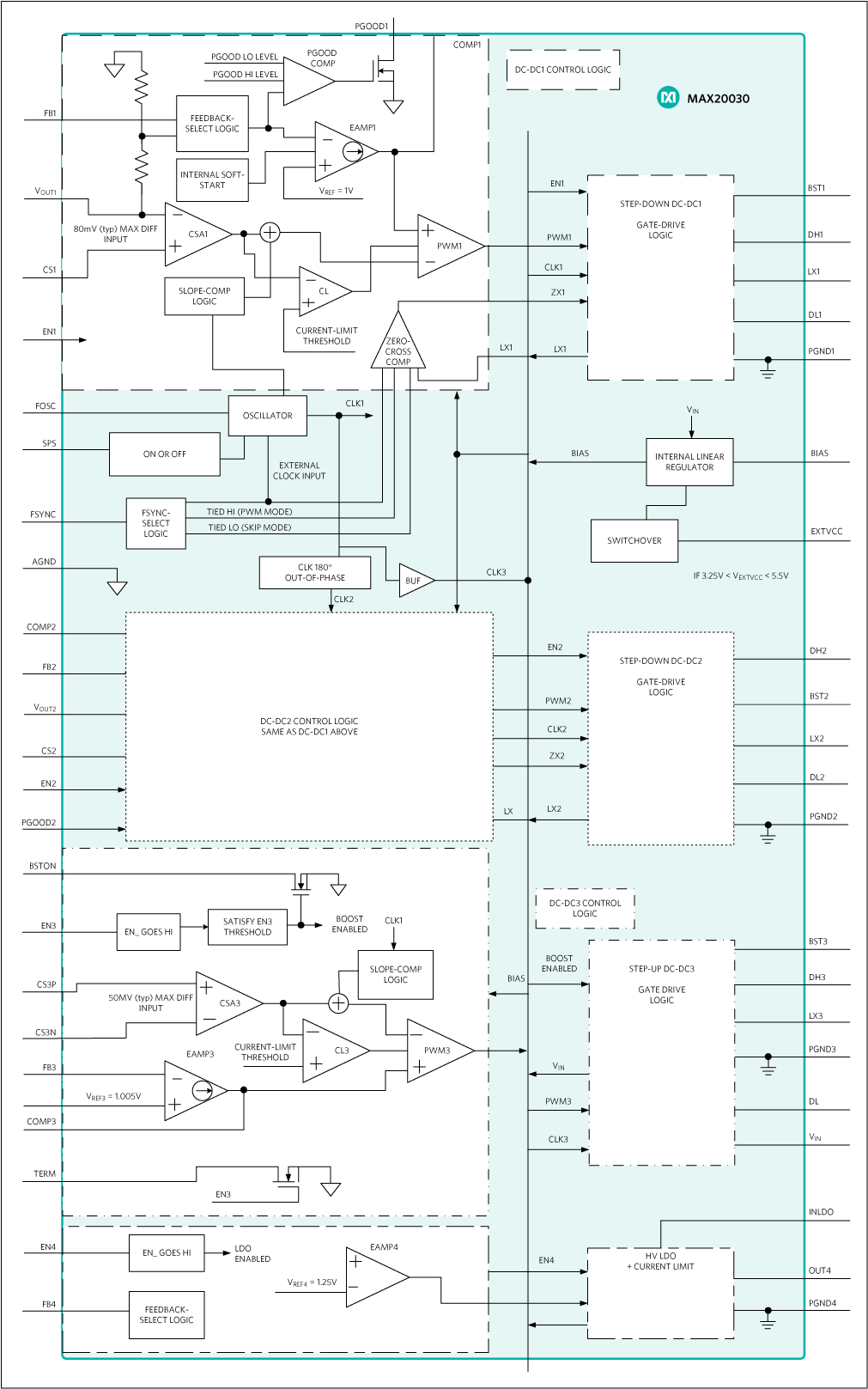 MAX20030, MAX20031: Block Diagram