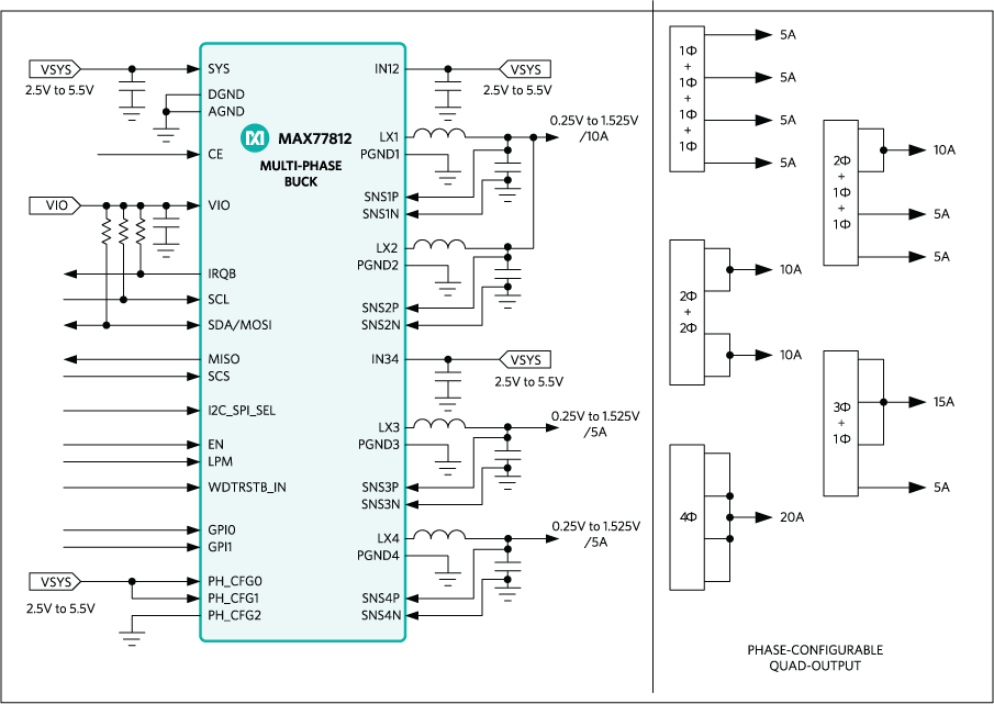 MAX77812: Simplified Block Diagram